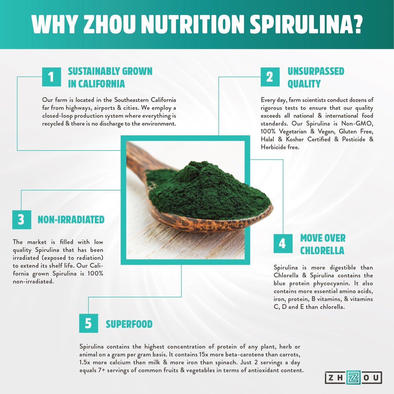 Zhou Nutrition Non-GMO Spirulina Tablets